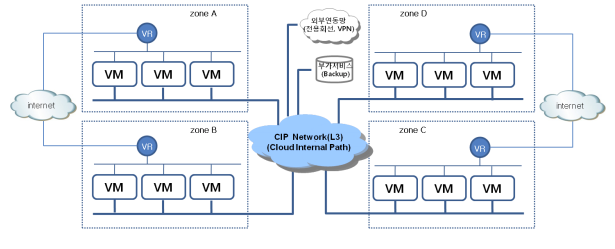 현재 KT Cloud  server 구성